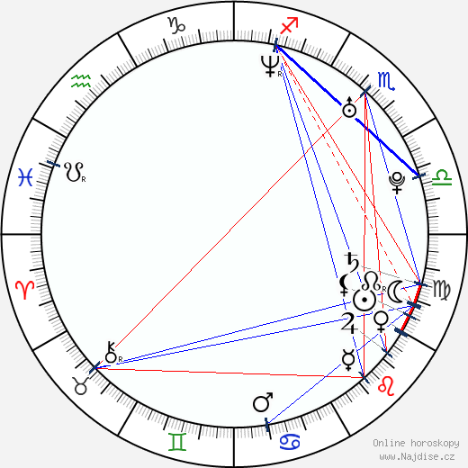 Clare Grant wikipedie wiki 2019, 2020 horoskop