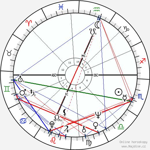 Clark Edward Graebner wikipedie wiki 2019, 2020 horoskop