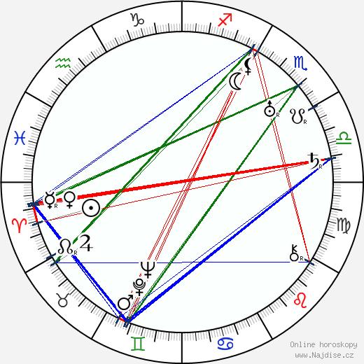 Clas Thunberg wikipedie wiki 2019, 2020 horoskop