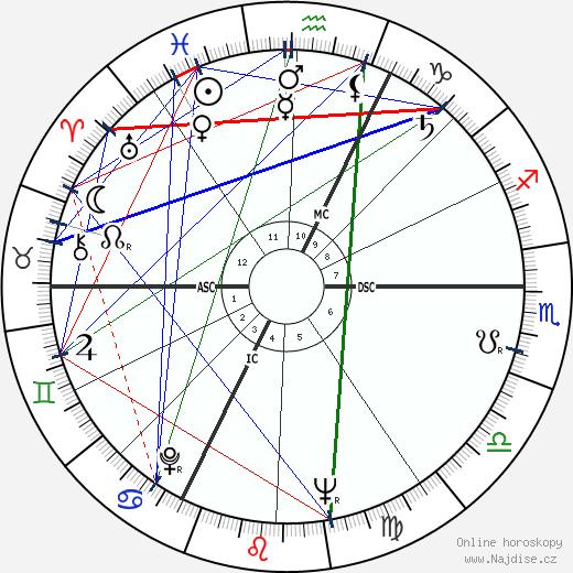 Claude Abeille wikipedie wiki 2018, 2019 horoskop