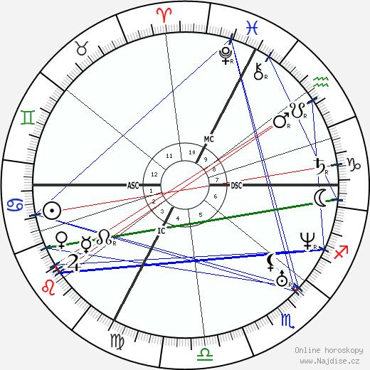 Claude Bernard wikipedie wiki 2018, 2019 horoskop
