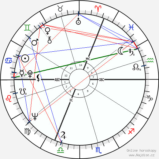 Claude Berri wikipedie wiki 2019, 2020 horoskop