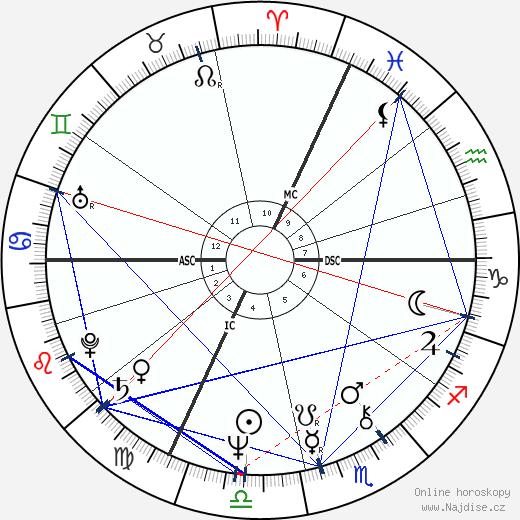 Claude Jade wikipedie wiki 2020, 2021 horoskop