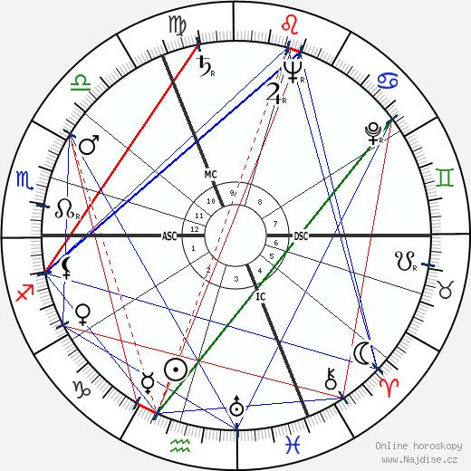 Claude Labbé wikipedie wiki 2018, 2019 horoskop