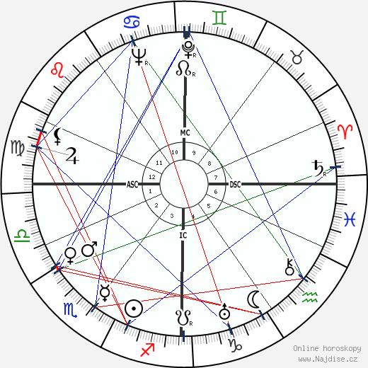 Claude Lévi-Strauss wikipedie wiki 2019, 2020 horoskop