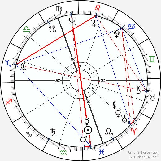 Claude Lorius wikipedie wiki 2018, 2019 horoskop