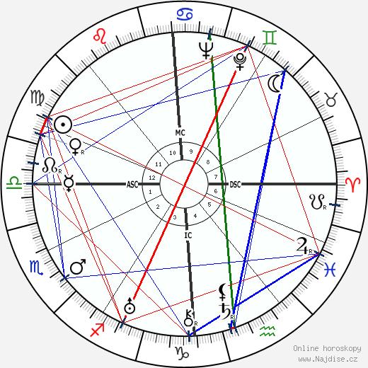 Claudette Colbert wikipedie wiki 2018, 2019 horoskop