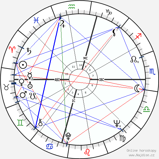 Claudia Cardinale wikipedie wiki 2018, 2019 horoskop