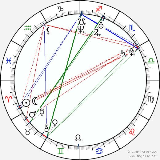 Claudia Rossi wikipedie wiki 2019, 2020 horoskop