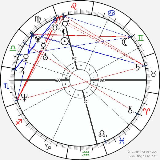 Claudia Schiffer wikipedie wiki 2020, 2021 horoskop