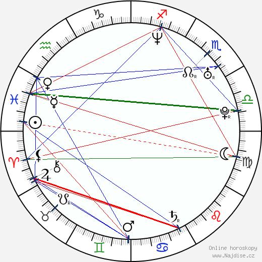 Claudia Uhle wikipedie wiki 2018, 2019 horoskop