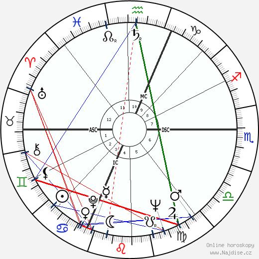 Claudio Abbado wikipedie wiki 2017, 2018 horoskop