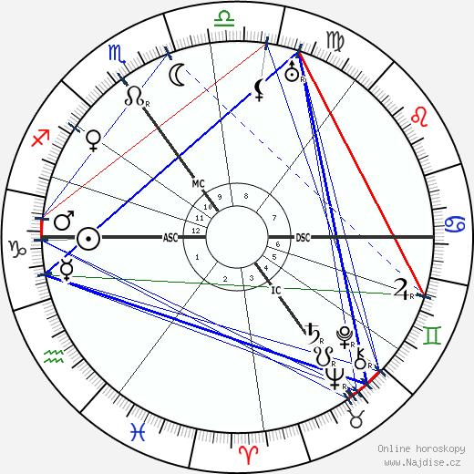 Clement Attlee wikipedie wiki 2019, 2020 horoskop