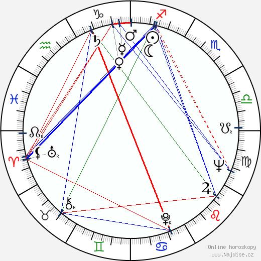 Cliff Hagan wikipedie wiki 2018, 2019 horoskop