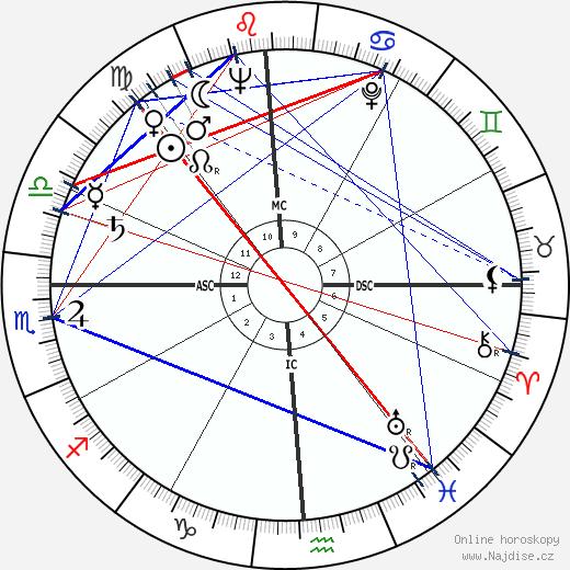 Cliff Robertson wikipedie wiki 2018, 2019 horoskop