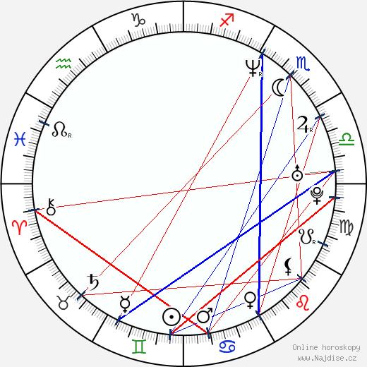 Clifton Collins Jr. wikipedie wiki 2019, 2020 horoskop