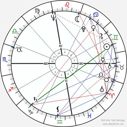 Clint Eastwood wikipedie wiki 2019, 2020 horoskop