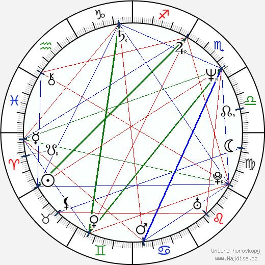 Clint Howard wikipedie wiki 2018, 2019 horoskop
