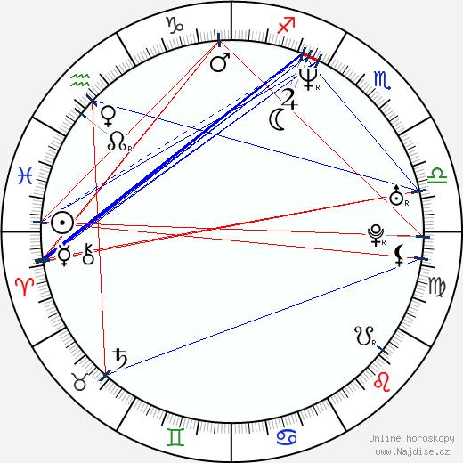 Clinton Shorter wikipedie wiki 2020, 2021 horoskop