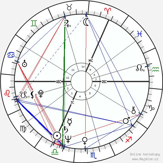 Clive Barker wikipedie wiki 2019, 2020 horoskop