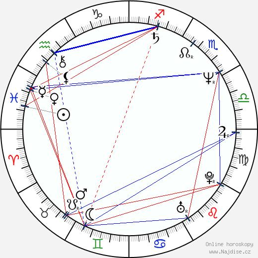 Clive Burr wikipedie wiki 2020, 2021 horoskop