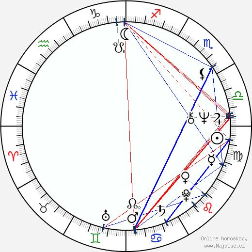 Clive Merrison wikipedie wiki 2018, 2019 horoskop