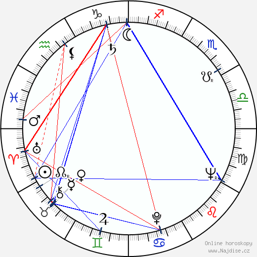 Clive Revill wikipedie wiki 2019, 2020 horoskop