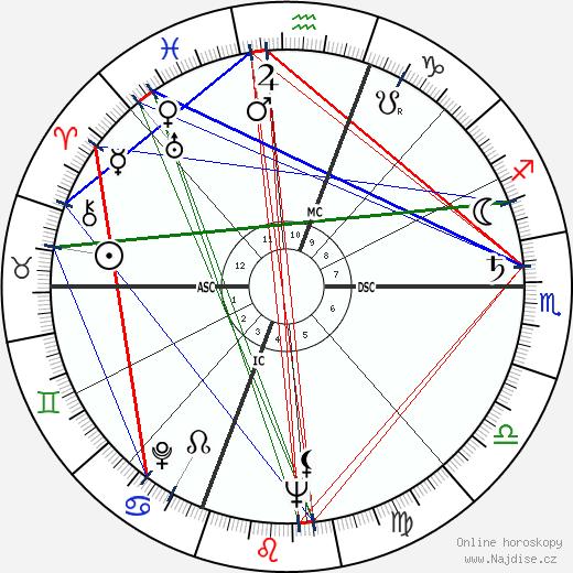 Cloris Leachman wikipedie wiki 2018, 2019 horoskop