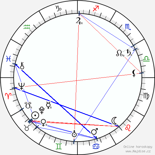 Clyde Fitch wikipedie wiki 2019, 2020 horoskop