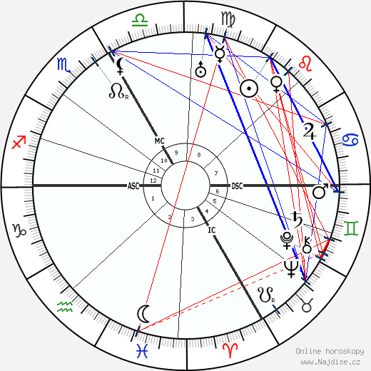 Coco Chanel wikipedie wiki 2018, 2019 horoskop