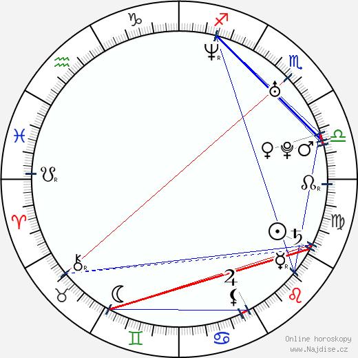 Colby Johannson wikipedie wiki 2020, 2021 horoskop
