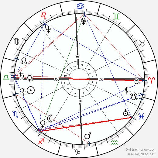 Coleen Gray wikipedie wiki 2019, 2020 horoskop