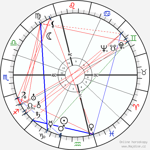 Colin Clive wikipedie wiki 2019, 2020 horoskop