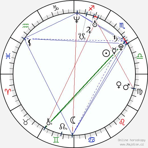 Colin Dennard wikipedie wiki 2018, 2019 horoskop