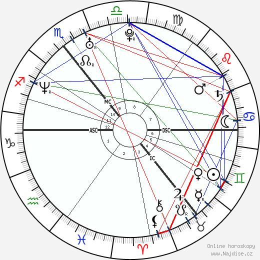 Colin Farrell wikipedie wiki 2020, 2021 horoskop