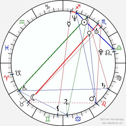 Colin Hanks wikipedie wiki 2018, 2019 horoskop
