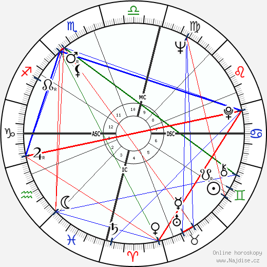Colleen McCullough wikipedie wiki 2019, 2020 horoskop