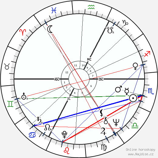 Coluche wikipedie wiki 2018, 2019 horoskop