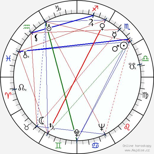 Conlon Nancarrow wikipedie wiki 2020, 2021 horoskop