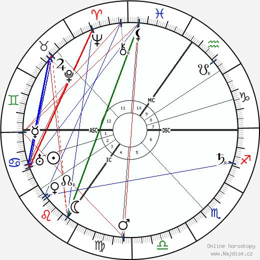 Conrad Noel wikipedie wiki 2017, 2018 horoskop