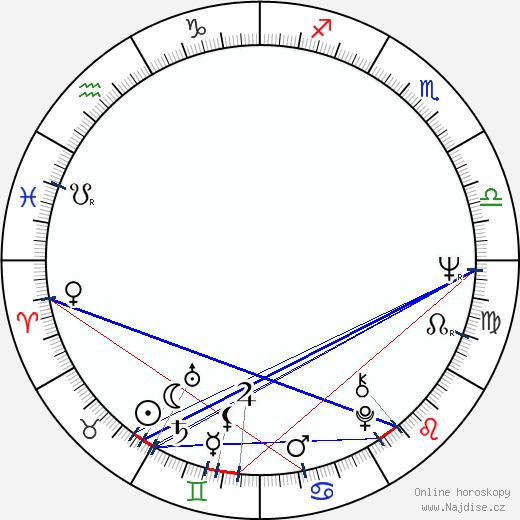 Constantin Vaeni wikipedie wiki 2017, 2018 horoskop