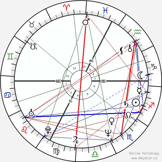 Constantino Rocca wikipedie wiki 2019, 2020 horoskop
