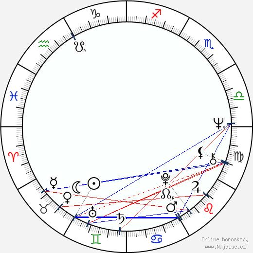 Consuela Morávková wikipedie wiki 2020, 2021 horoskop