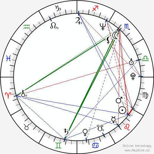 Coraje Abalos wikipedie wiki 2018, 2019 horoskop