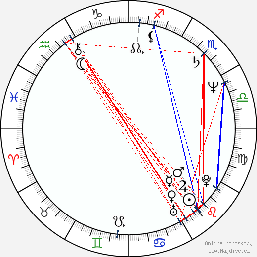 Corey Burton wikipedie wiki 2020, 2021 horoskop