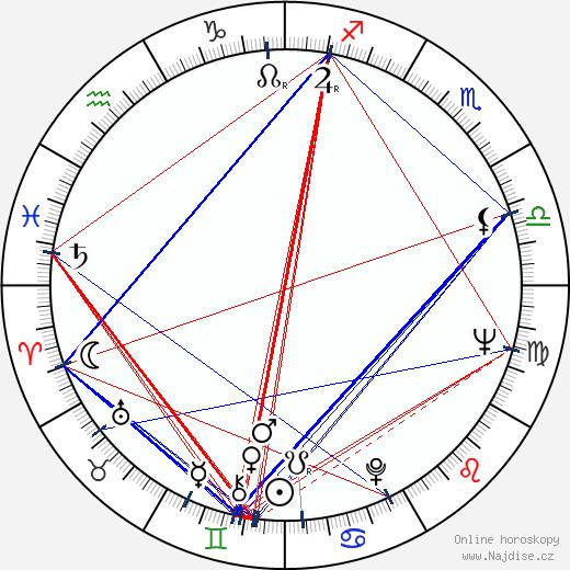 Cornel Coman wikipedie wiki 2018, 2019 horoskop