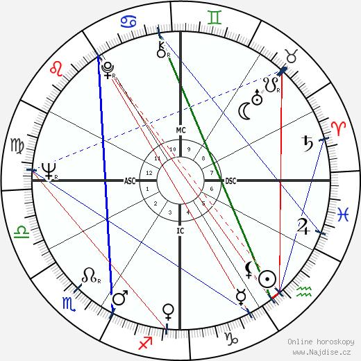 Cornelia Wallace wikipedie wiki 2019, 2020 horoskop