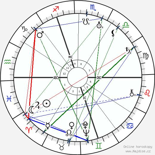 Cornelius Heymans wikipedie wiki 2018, 2019 horoskop