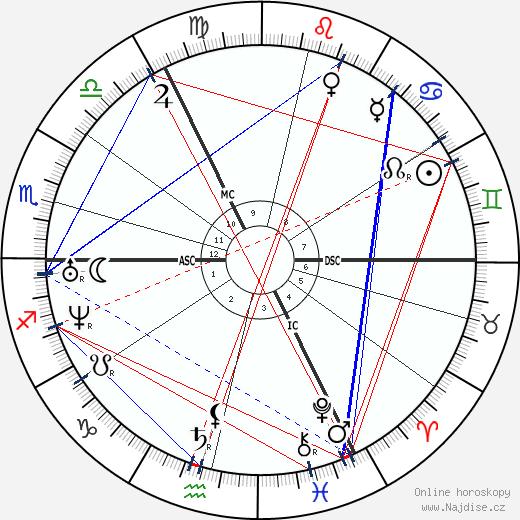 Cornelius Krieghoff wikipedie wiki 2019, 2020 horoskop