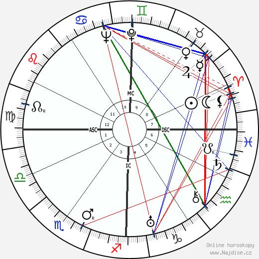 Corrado Rossi wikipedie wiki 2018, 2019 horoskop